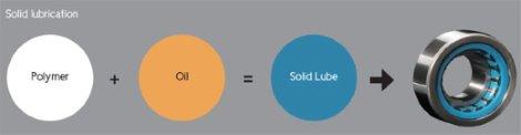 koyo-tecnologia solid-lube-20042015-cnt